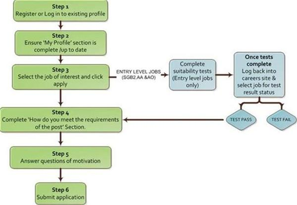 Application process- Flowchart